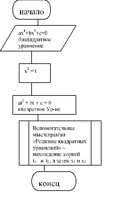 Решение биквадратных уравнений